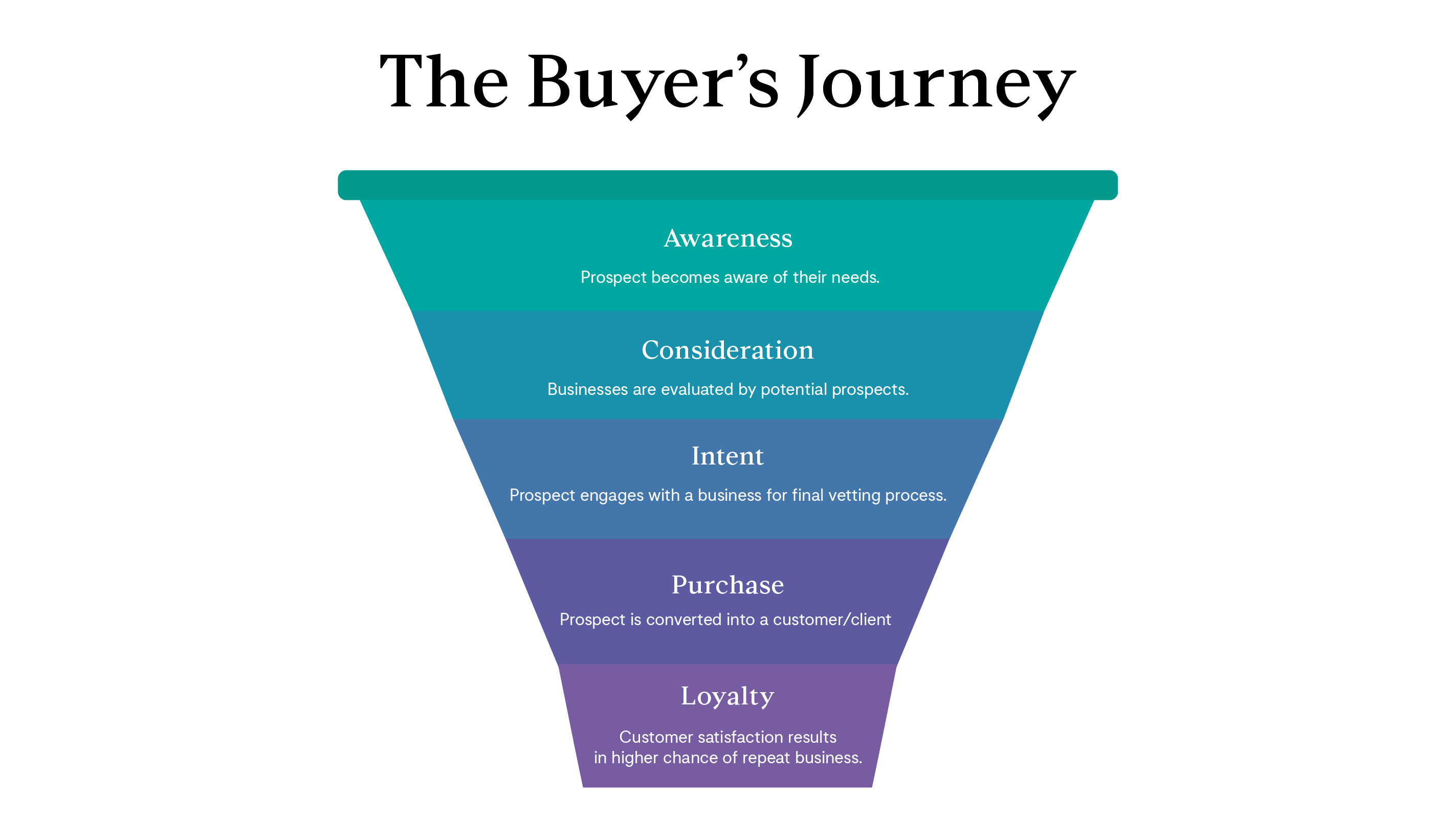Buyer-Journey_Funnel