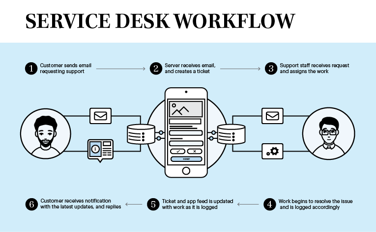 Internal-article-graphics_Service-desk-workflow-diagram