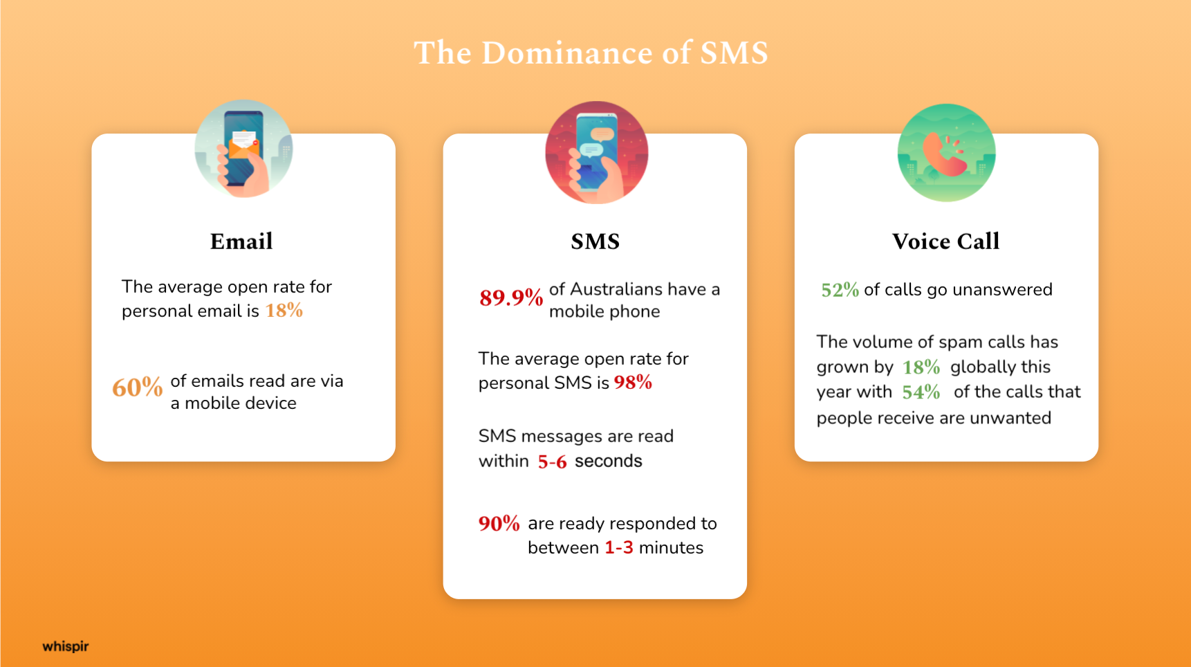 SMS-Overview