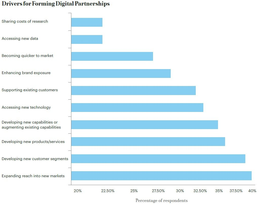 Digital Partnerships Chart 1.jpg