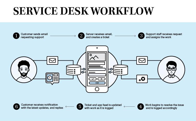 Internal article graphics_Service desk workflow diagram.png