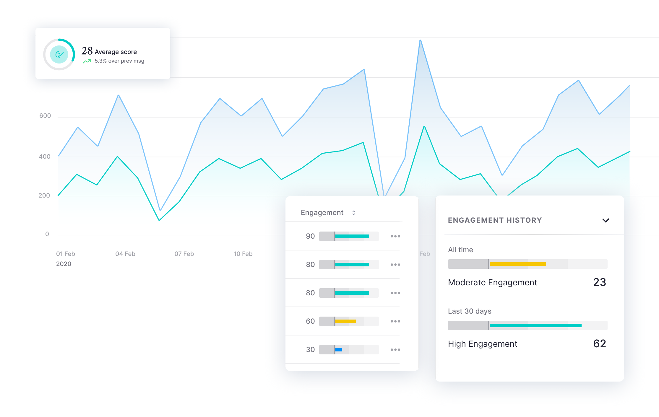 Measure engagement and more